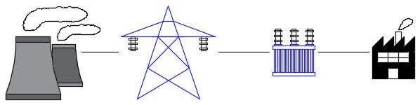 Przesył energii elektrycznej (ORKANUM - ENERGIA)