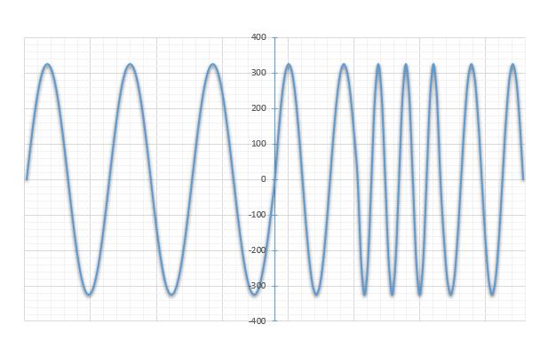 Wahanie częstotliwości (OE)