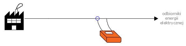 Pomiar jakości energii elektrycznej wewnątrz obiektu (OE)