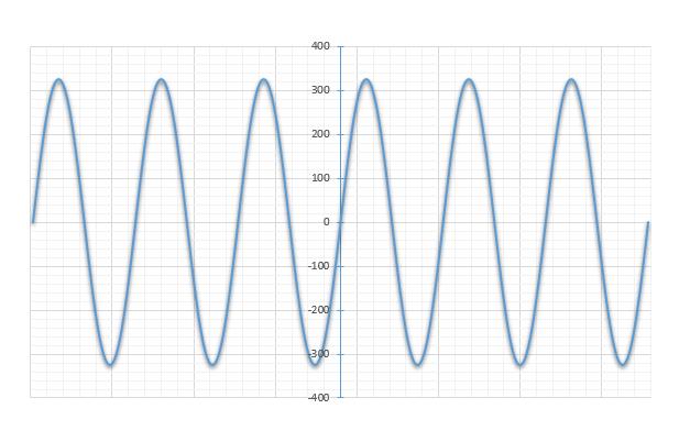 Idealny przebieg sinusoidalny (OE)