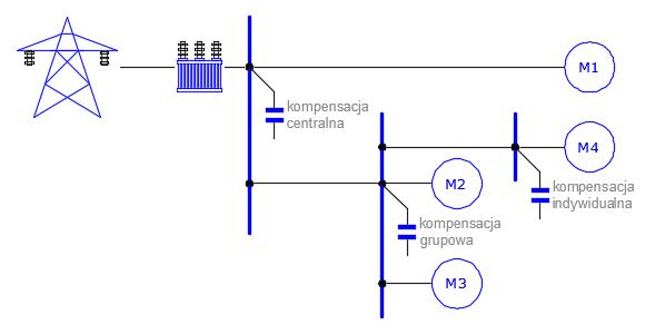 Kompensacja mocy biernej indukcyjnej (OE)