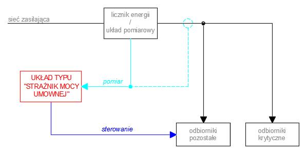 """Schemat funkcjonalny układu typu """"strażnik mocy umownej"""" (OE)"""