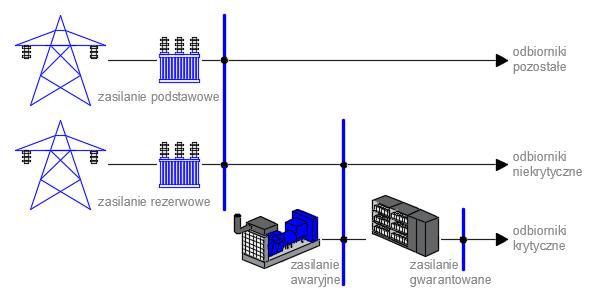 Zasilanie w energię elektryczną (OE)